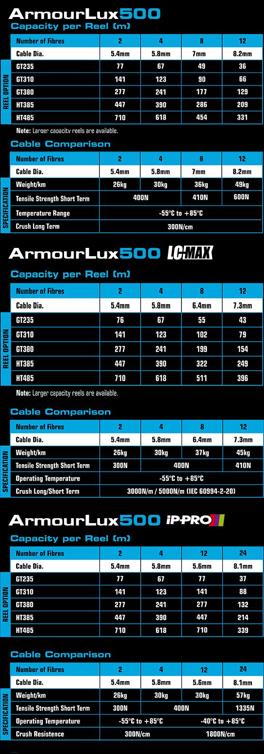 ArmourLux Deployable Fibre